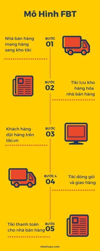 Mô hình vận hành FBT tại tiki